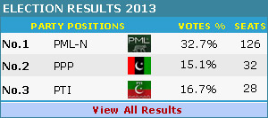 Election 2013 Results