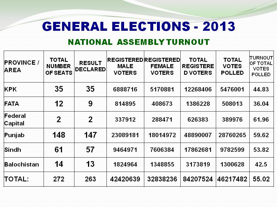 Here's a National Assembly turnout in General Election 2013. Find ...