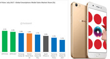 OPPO A57 becomes the 2nd best selling Android phone in the world