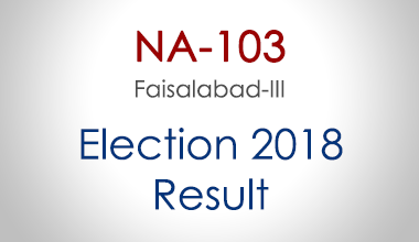 NA-103-Faisalabad-Punjab-Election-Result-2018-PMLN-PTI-PPP-MQM-Candidate-Votes-Live-Update