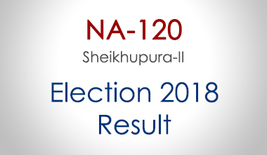 NA-120-Sheikhupura-Punjab-Election-Result-2018-PMLN-PTI-PPP-MQM-Candidate-Votes-Live-Update