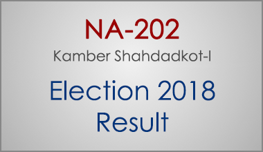 NA-202-Kamber-Shahdadkot-Sindh-Election-Result-2018-PMLN-PTI-PPP-MQM-Candidate-Votes-Live-Update