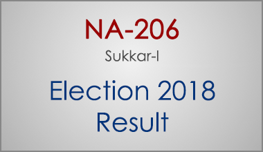 NA-206-Sukkar-Sindh-Election-Result-2018-PMLN-PTI-PPP-MQM-Candidate-Votes-Live-Update