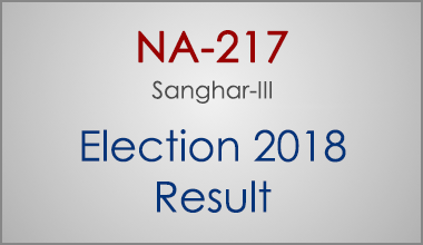 NA-217-Sanghar-Sindh-Election-Result-2018-PMLN-PTI-PPP-MQM-Candidate-Votes-Live-Update