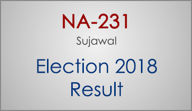 NA-231-Sujawal-Sindh-Election-Result-2018-PMLN-PTI-PPP-MQM-Candidate-Votes-Live-Update