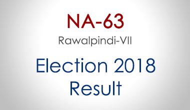 NA-63-Rawalpindi-Punjab-Election-Result-2018-PMLN-PTI-PPP-MQM-Candidate-Votes-Live-Update