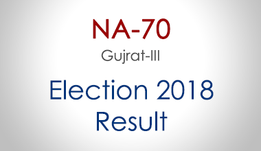 NA-70-Gujrat-Punjab-Election-Result-2018-PMLN-PTI-PPP-MQM-Candidate-Votes-Live-Update