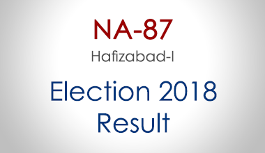 NA-87-Hafizabad-Punjab-Election-Result-2018-PMLN-PTI-PPP-MQM-Candidate-Votes-Live-Update