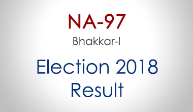 NA-97-Bhakkar-Punjab-Election-Result-2018-PMLN-PTI-PPP-MQM-Candidate-Votes-Live-Update